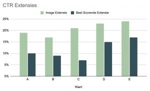 Resultaten Image Extensies